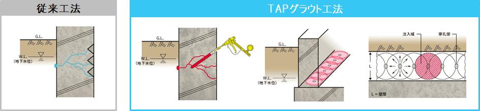TAPグラウト工法